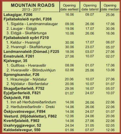 Exemple de dates d'ouverture de routes en Islande